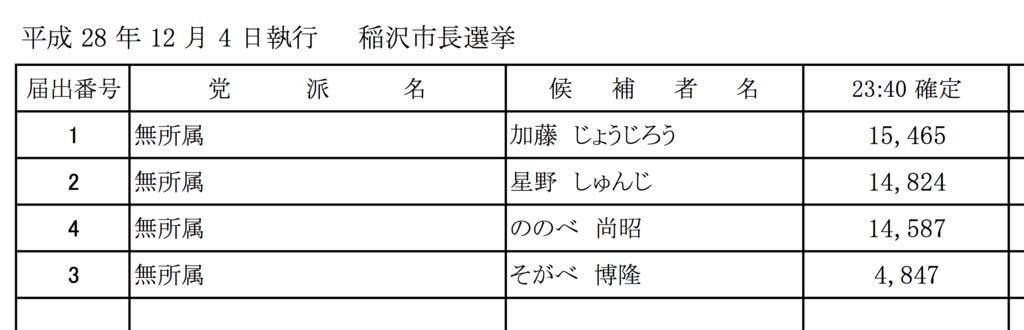 f:id:ikeda31:20161205001543p:plain