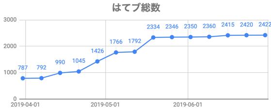 f:id:ikedaosushi:20190701005544p:plain