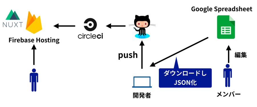 f:id:ikedaosushi:20190918004358p:plain