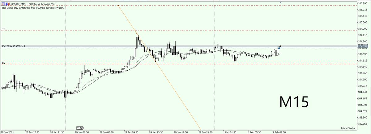 USD/JPY 15分足