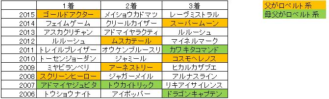 f:id:ikekoArgentine:20161101143119p:plain