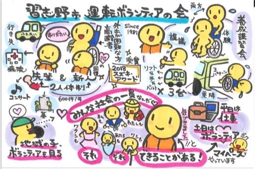 f:id:ikenagayoshie:20190710050753j:image