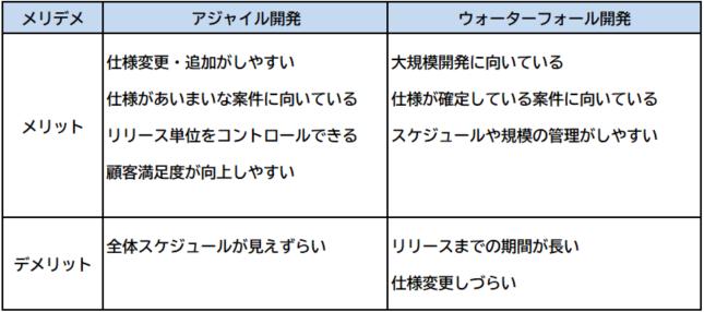 アジャイル開発とウォーターフォール開発の比較表