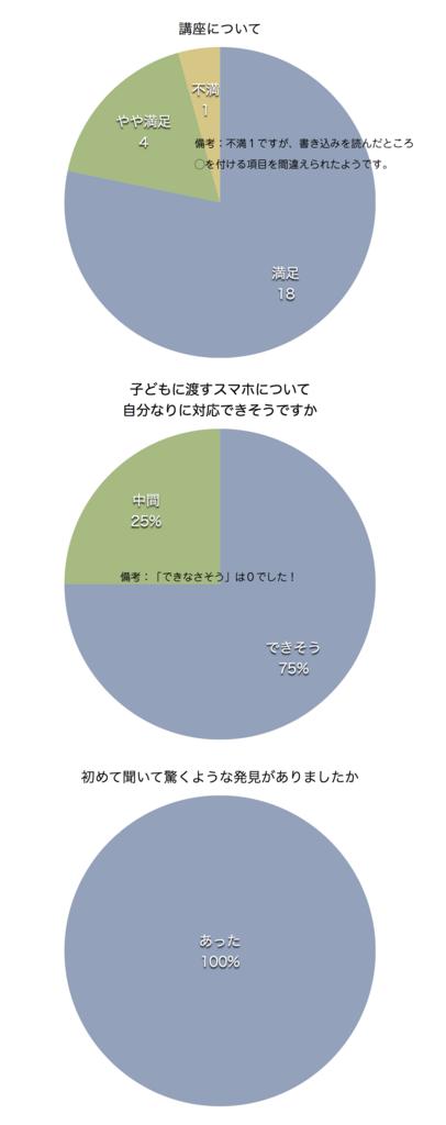 f:id:ikiru-oyanokai:20171126131738p:plain