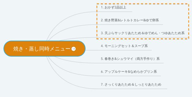 ヘルシオ二段調理_焼き・蒸し同時メニューでできること一覧の図