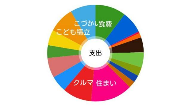 f:id:ikuji-kakei:20180608182657j:image
