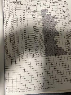 地盤調査結果表