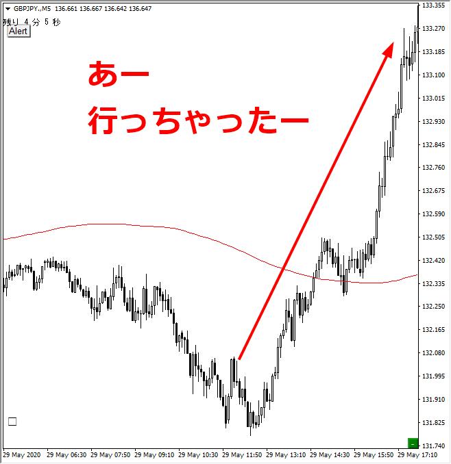 FX取引で急上昇している所