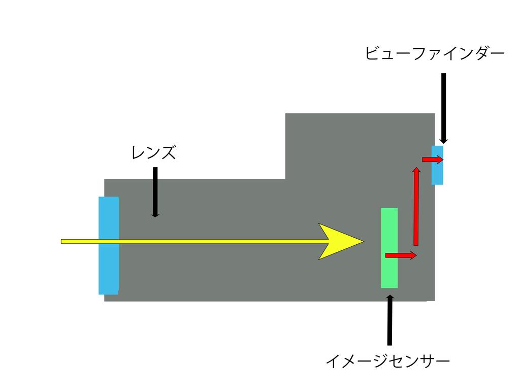 ミラーレスカメラの構造