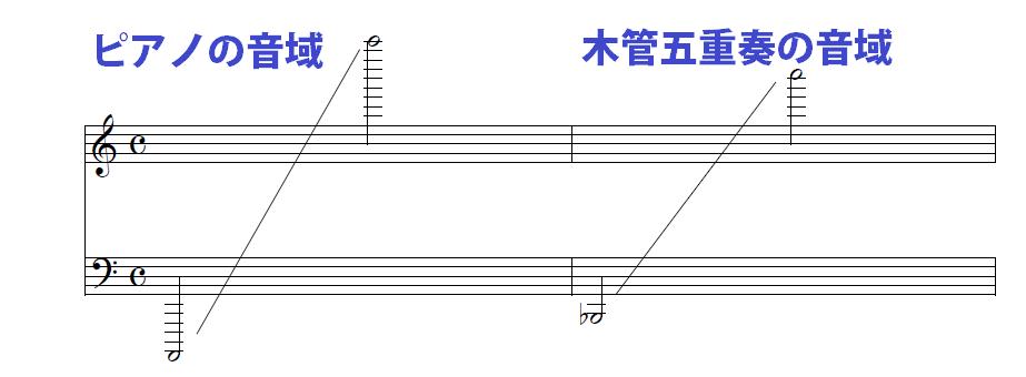 ピアノと木管五重奏の音域 比較