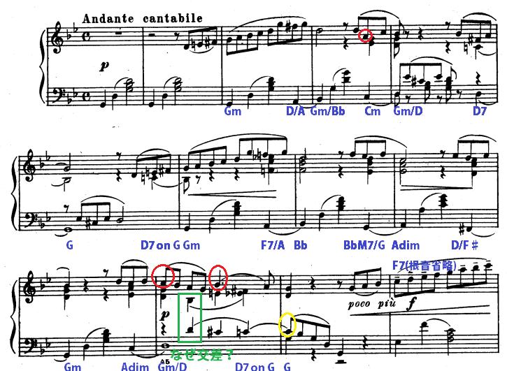 チャイコフスキー舟歌の主題の楽譜と解析結果