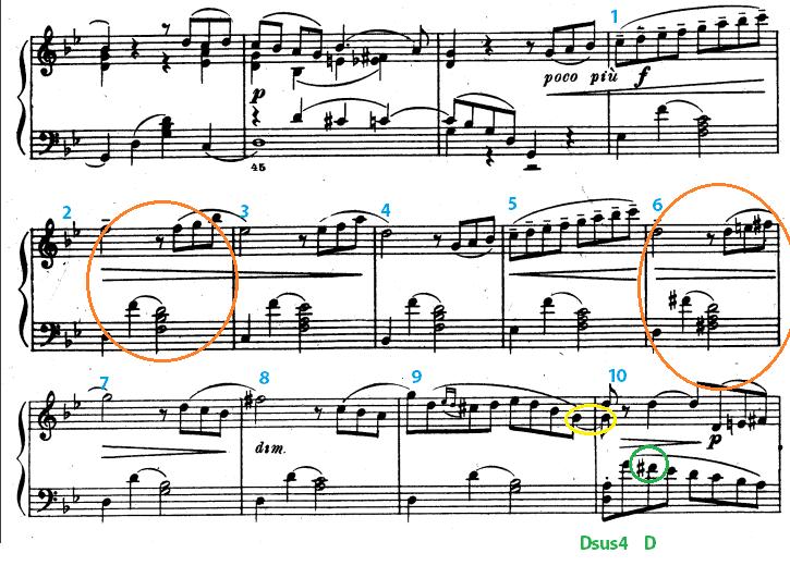 チャイコフスキー舟歌の主題後半の楽譜と解析結果