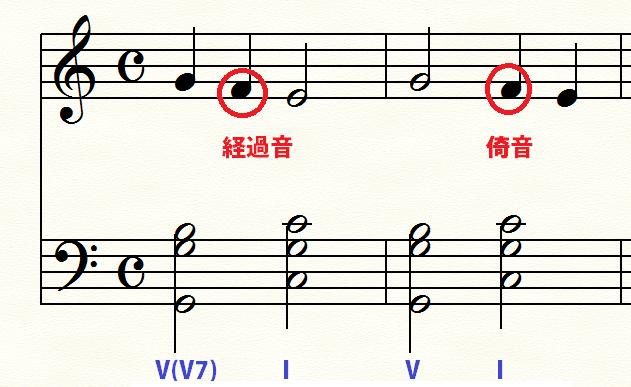 同じように見えるけれども、種類の異なる非和声音(経過音と倚音)