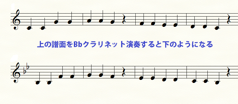 Bbクラリネットの記譜と実音の例