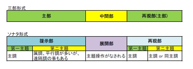 三部形式とソナタ形式