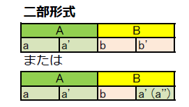 二部形式 イメージ