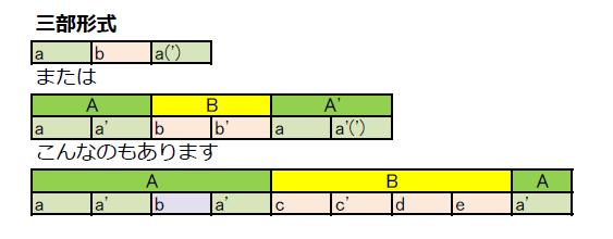 三部形式のイメージ