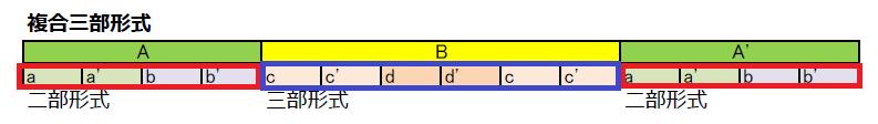 複合三部形式のイメージ