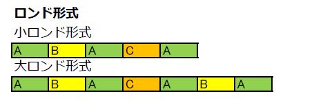 ロンド形式のイメージ