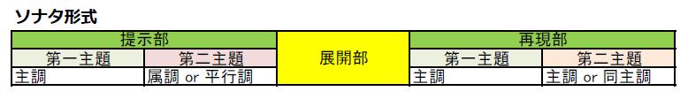 ソナタ形式のイメージ
