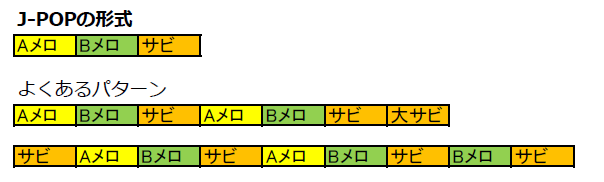 J-POPの形式 イメージ