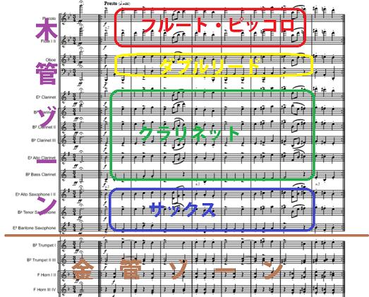 スコアの並び順の例(木管)