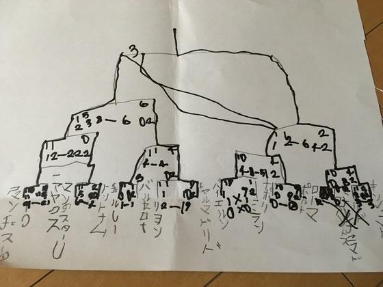 6歳の息子が書いたサッカーのトーナメント表