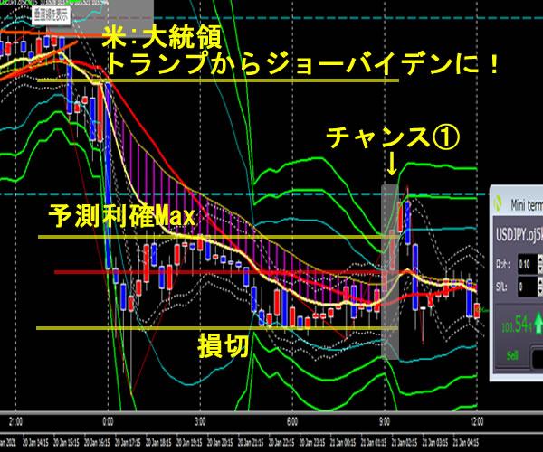 ドル円FX 2021年1月21日