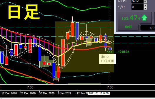 ドル円FX 2021年1月21日 13:30