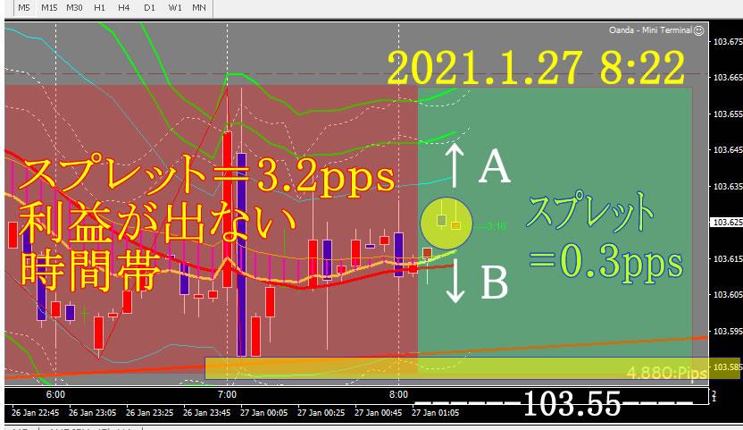 ドル円 FXトレード 2021.1.27
