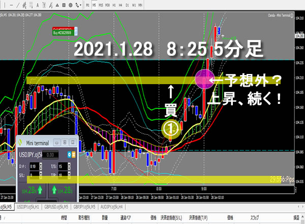 ドル円 FXトレード 2021.1.28