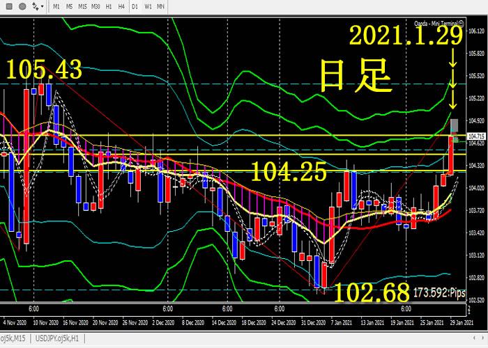 ドル円 FXトレード 2021.1.29 終了