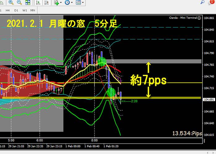2021.2.1 FX ドル円 5分足