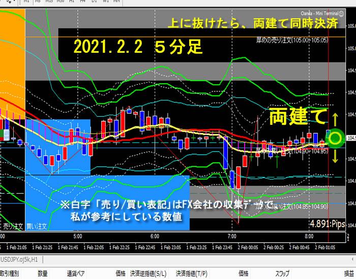 2021.2.2 ドル円 5分足