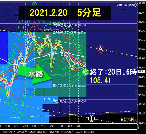2021年2月22日の ドル円  前準備