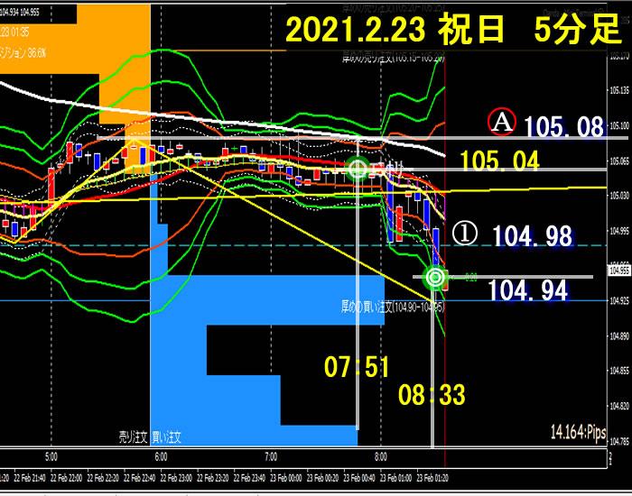 朝とれFX~ドル円(2021.02.23、祝日)