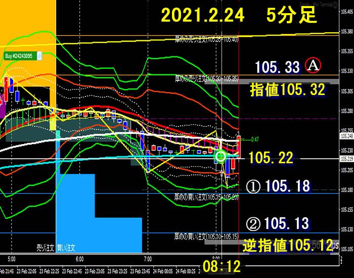 朝とれFX~ドル円(2021.02.24)