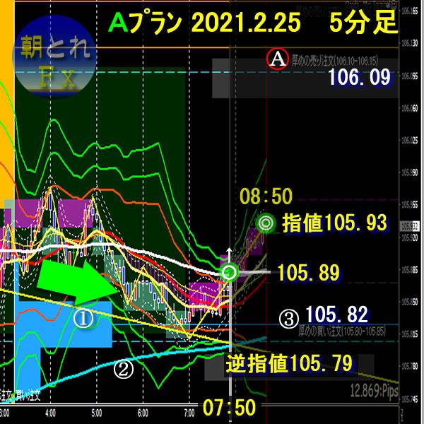 朝とれFX~ドル円(2021.02.25)