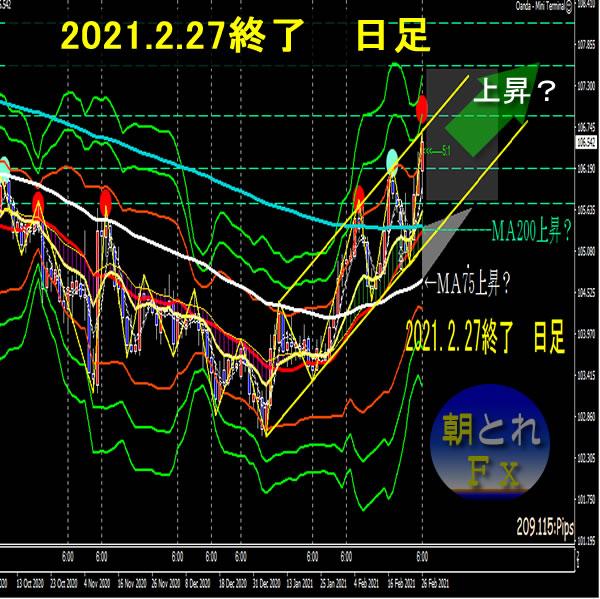 朝とれFX~ドル円(2021.02.27 終了)