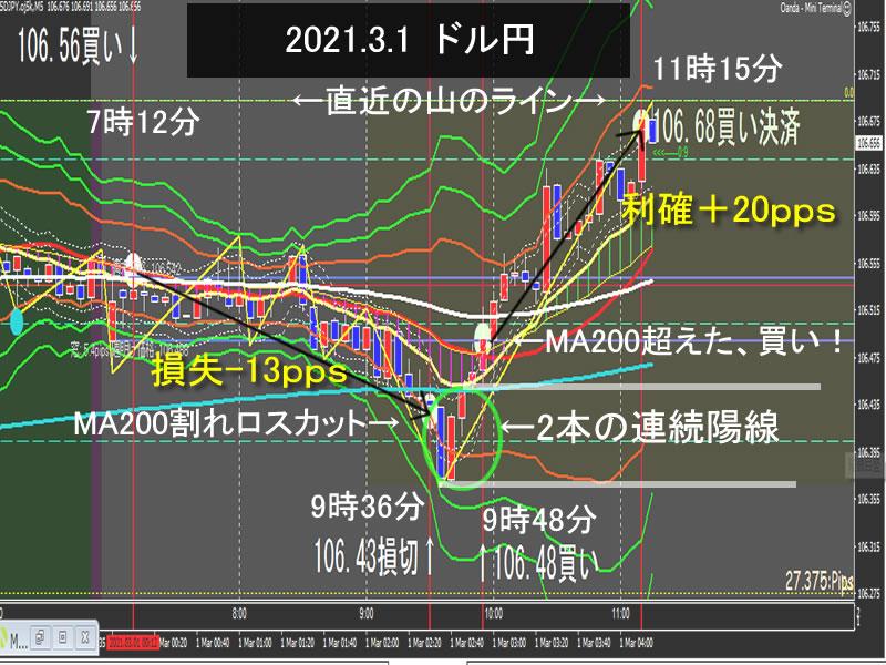 朝とれFX~ドル円(2021.03.1)月曜