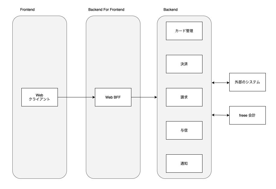 サービスの構成図
