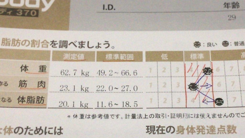 インボディで見る体重・筋肉・体脂肪