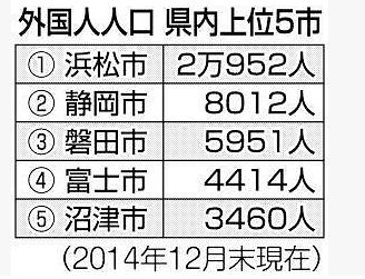 静岡県の外国人人口