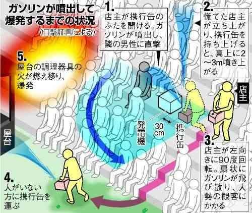 福知山花火大会爆発事故