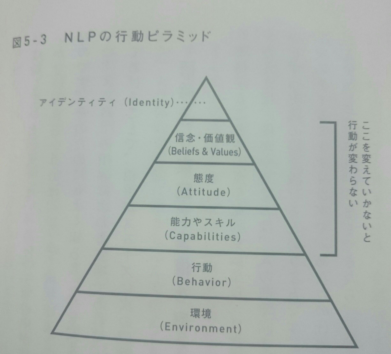 NLPの行動ピラミッド