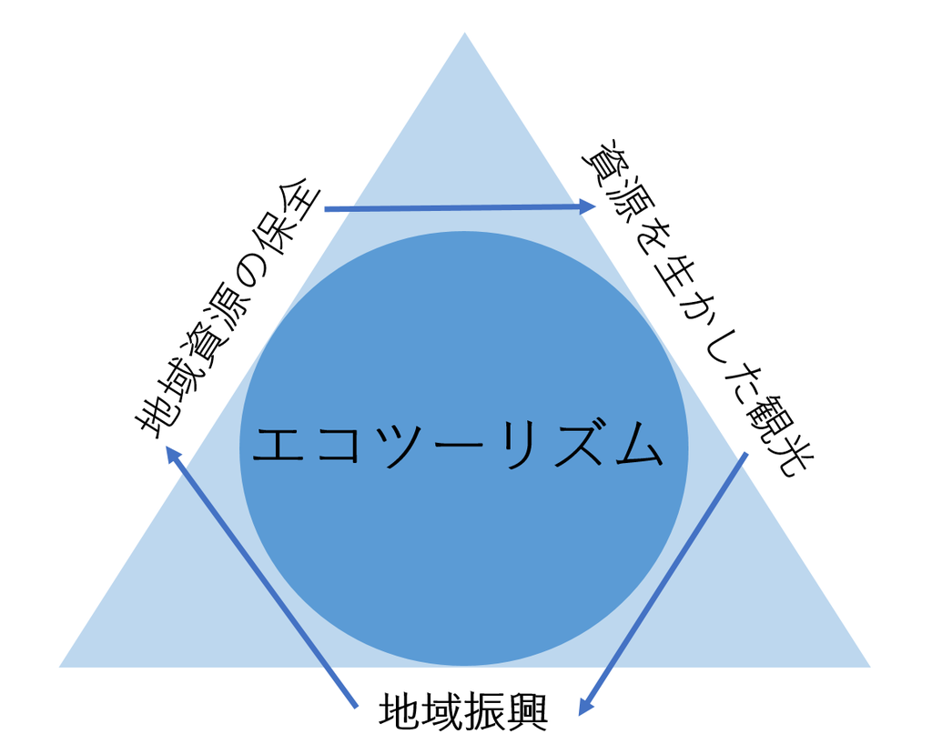 f:id:imkotaro:20190219033909p:plain