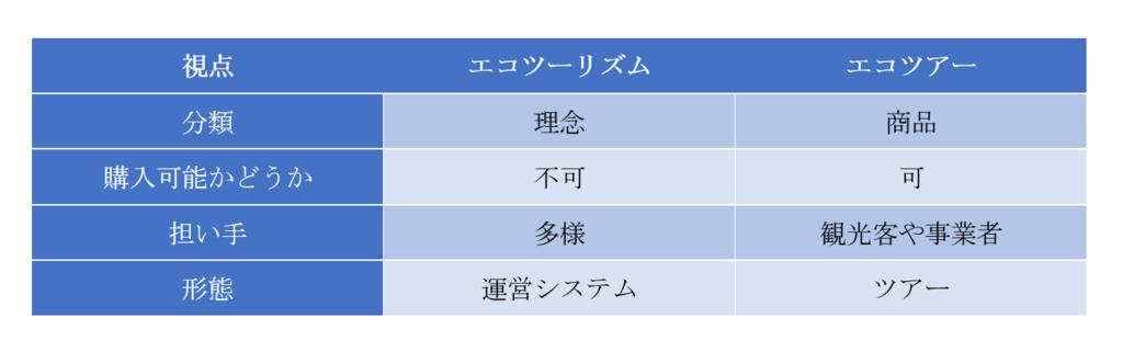 f:id:imkotaro:20190219035043p:plain