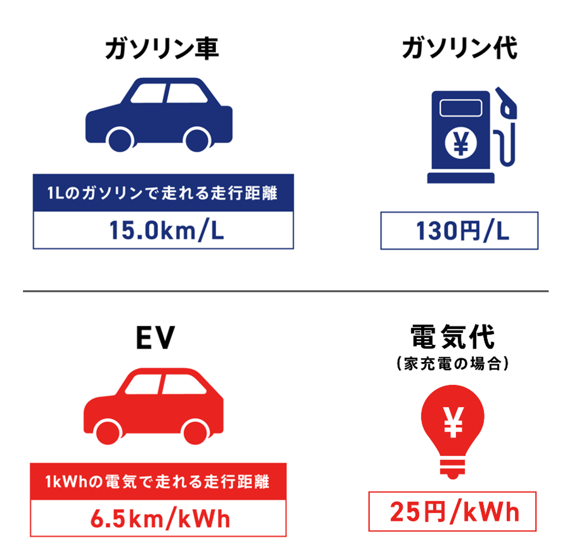 EVとガソリン車の比較