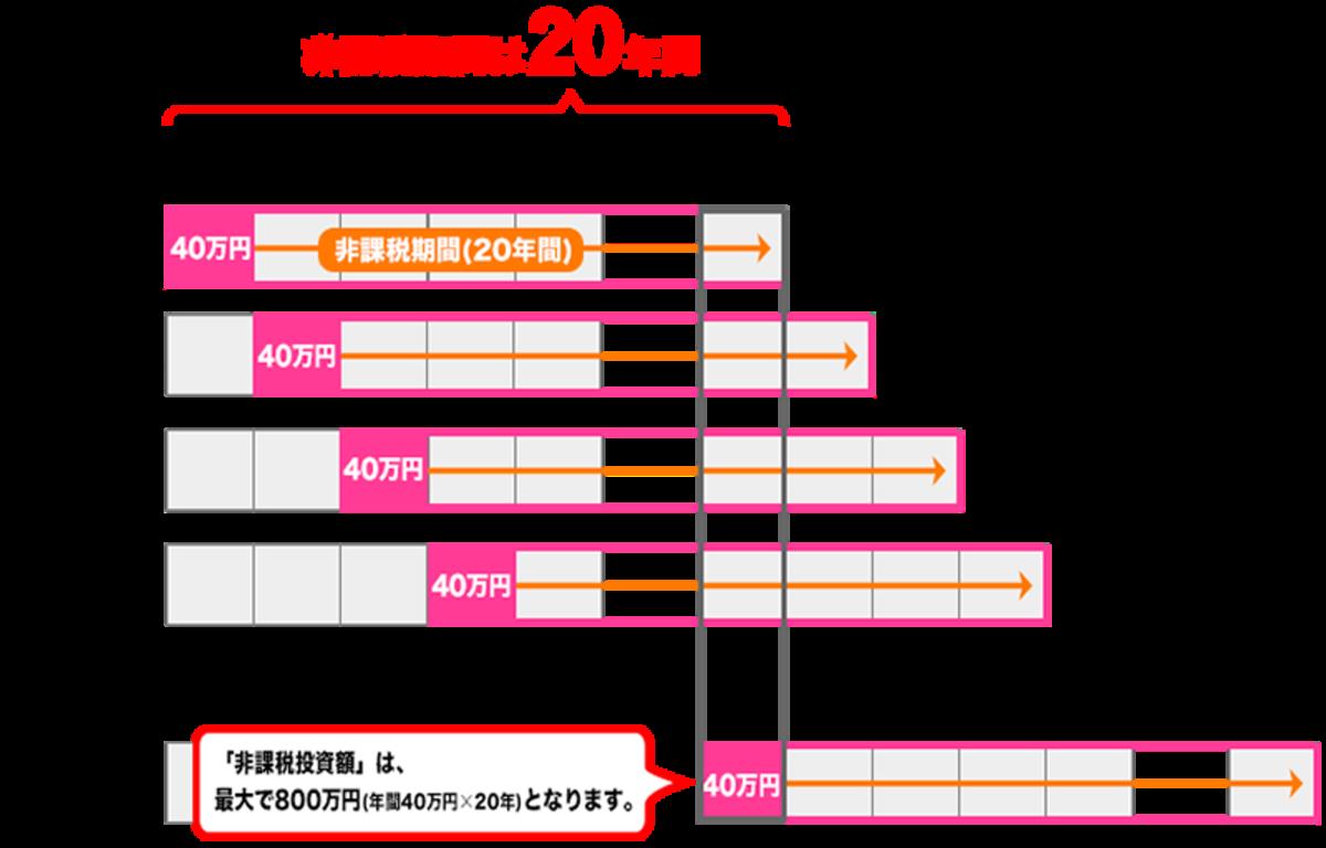 f:id:imomunene08:20210728112812p:plain