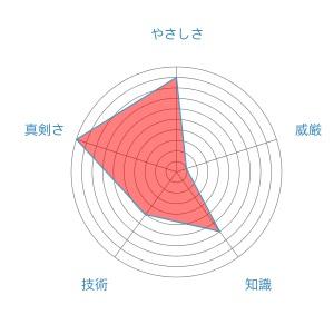 f:id:inakagurashinurse:20171012200940j:plain